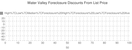 Water+Valley+Foreclosure+Discounts+From+List+Price